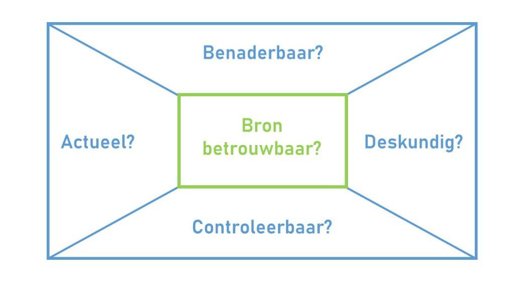 Placemat-Bronnen-beoordelen_Fifi-Schwarz